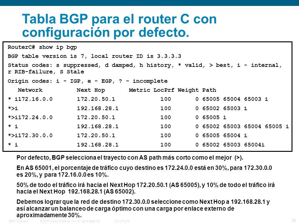 © 2006 Cisco Systems, Inc. All rights reserved.Cisco PublicBSCI Module 6 34 Tabla BGP para el router C con configuración por defecto. RouterC# show ip