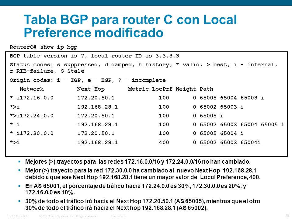 © 2006 Cisco Systems, Inc. All rights reserved.Cisco PublicBSCI Module 6 36 Tabla BGP para router C con Local Preference modificado RouterC# show ip b
