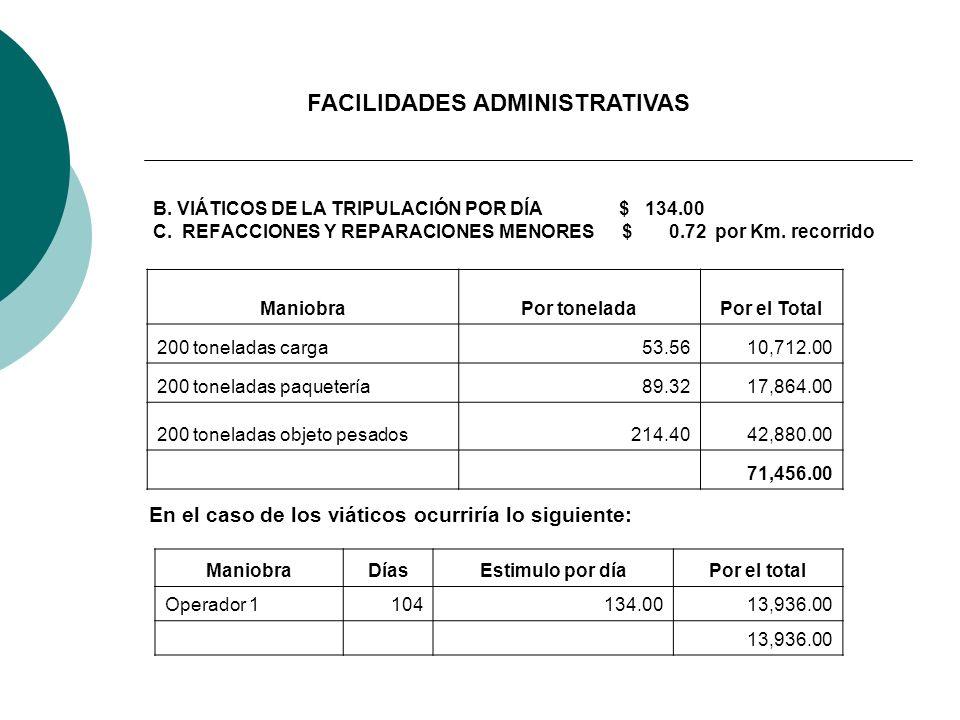 B. VIÁTICOS DE LA TRIPULACIÓN POR DÍA $ 134.00 C. REFACCIONES Y REPARACIONES MENORES $ 0.72 por Km. recorrido ManiobraPor toneladaPor el Total 200 ton
