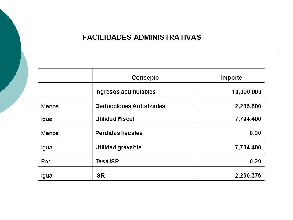 ConceptoImporte Ingresos acumulables10,000,000 MenosDeducciones Autorizadas2,205,600 IgualUtilidad Fiscal7,794,400 MenosPerdidas fiscales0.00 IgualUti