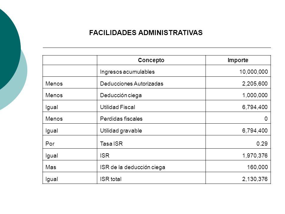 ConceptoImporte Ingresos acumulables10,000,000 MenosDeducciones Autorizadas2,205,600 MenosDeducción ciega1,000,000 IgualUtilidad Fiscal6,794,400 Menos