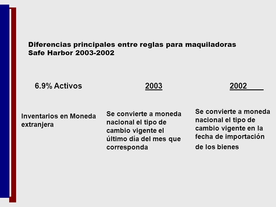 6.9% Activos 2003 2002 Inventarios en Moneda extranjera Se convierte a moneda nacional el tipo de cambio vigente el último día del mes que corresponda