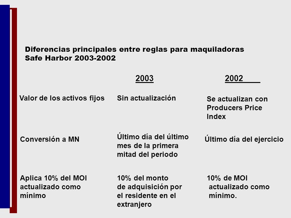 2003 2002 Valor de los activos fijosSin actualización Se actualizan con Producers Price Index Conversión a MN Último día del último mes de la primera