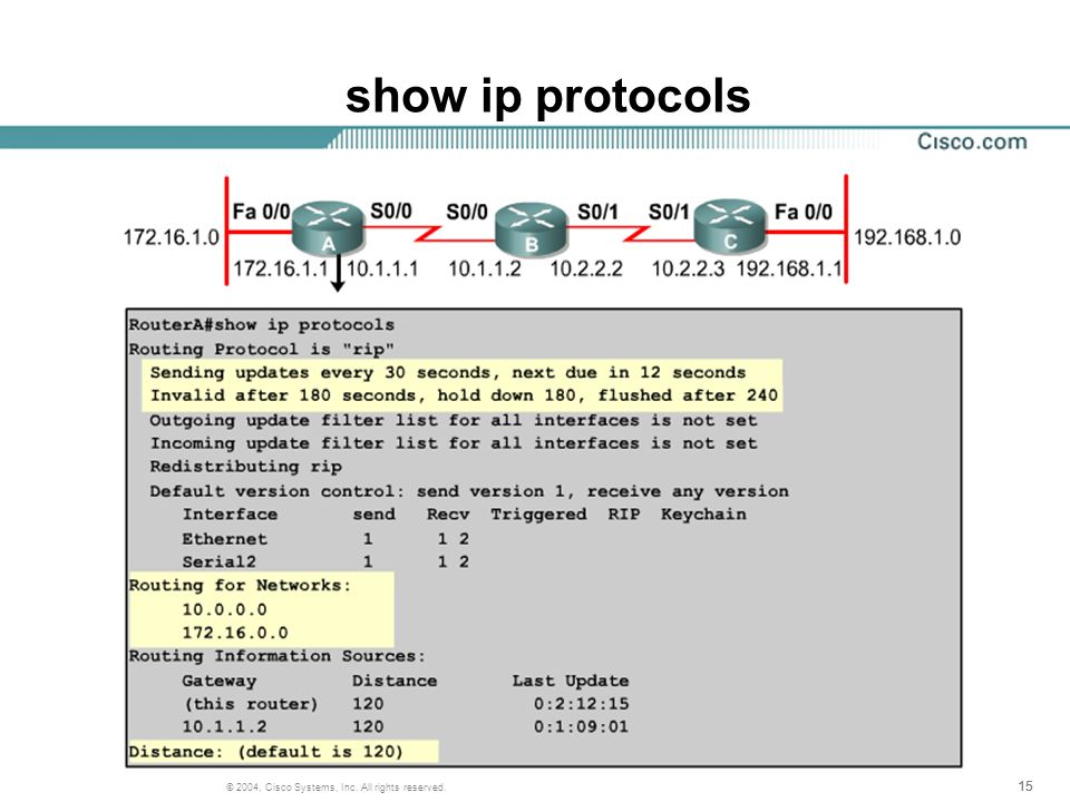 15 © 2004, Cisco Systems, Inc. All rights reserved. show ip protocols