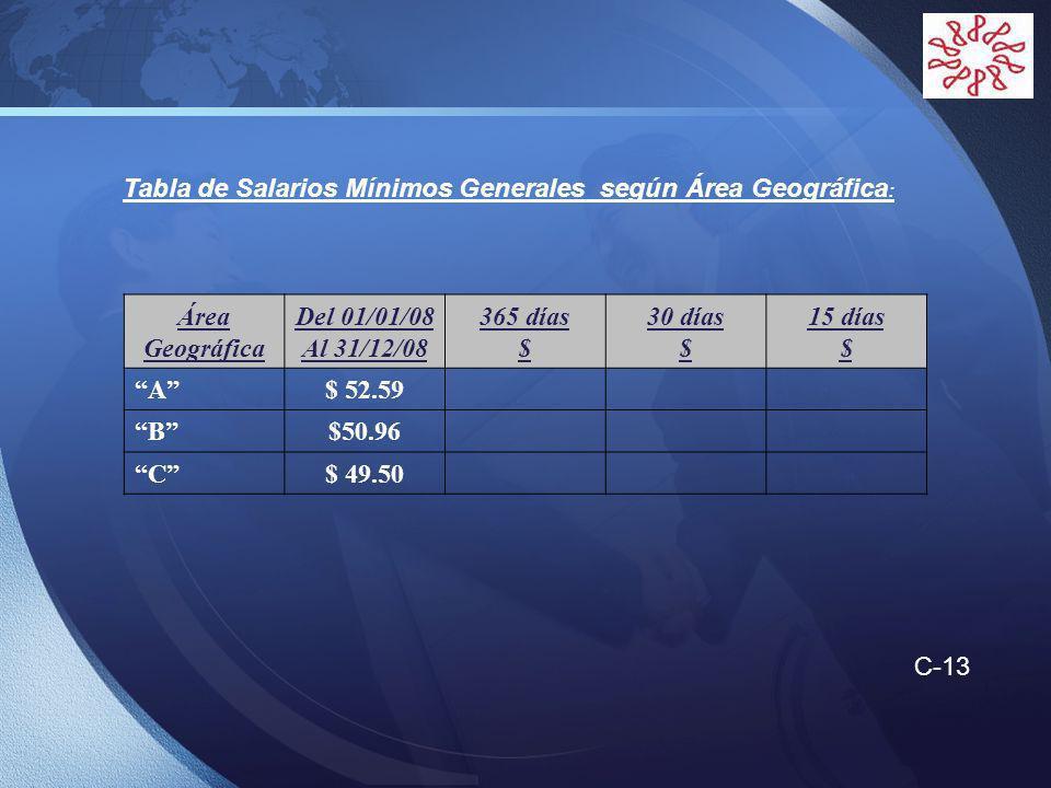 LOGO Tabla de Salarios Mínimos Generales según Área Geográfica : Área Geográfica Del 01/01/08 Al 31/12/08 365 días $ 30 días $ 15 días $ A$ 52.59 B$50.96 C$ 49.50 C-13