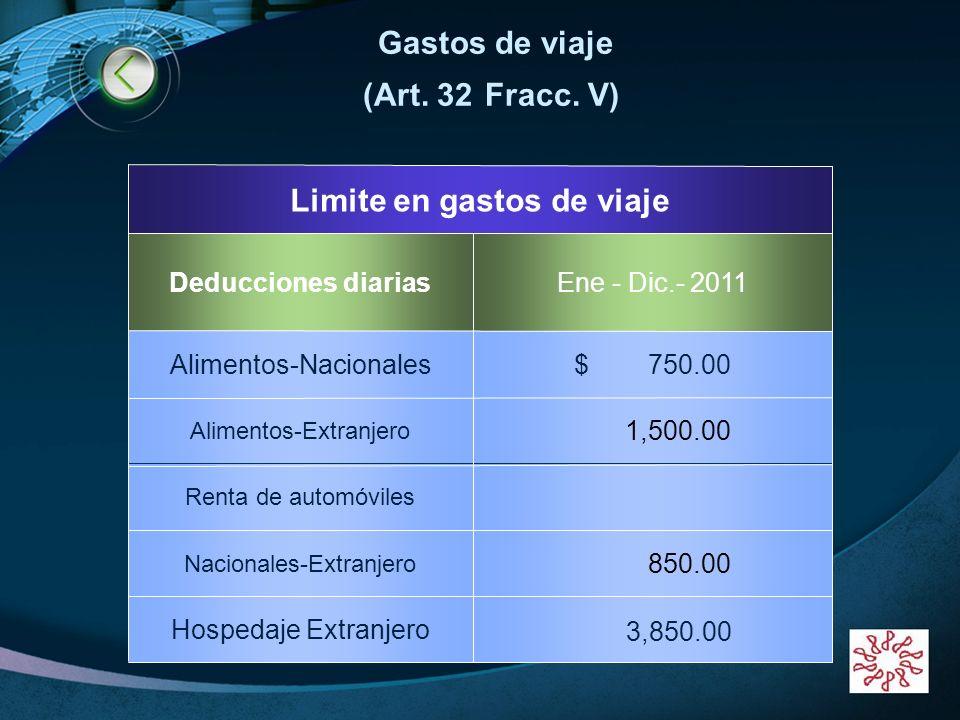 LOGO www.themegallery.com 3,850.00 Hospedaje Extranjero 850.00 Nacionales-Extranjero Renta de automóviles 1,500.00 Alimentos-Extranjero $ 750.00Alimen