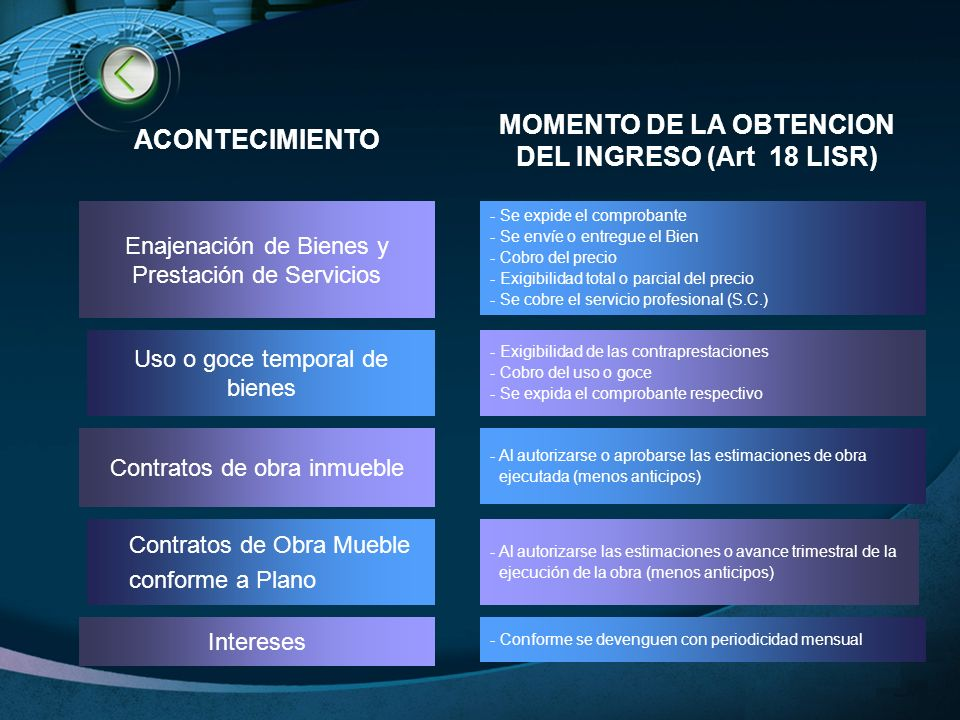 LOGO www.themegallery.com EJEMPLOS DE INGRESOS ACUMULABLES