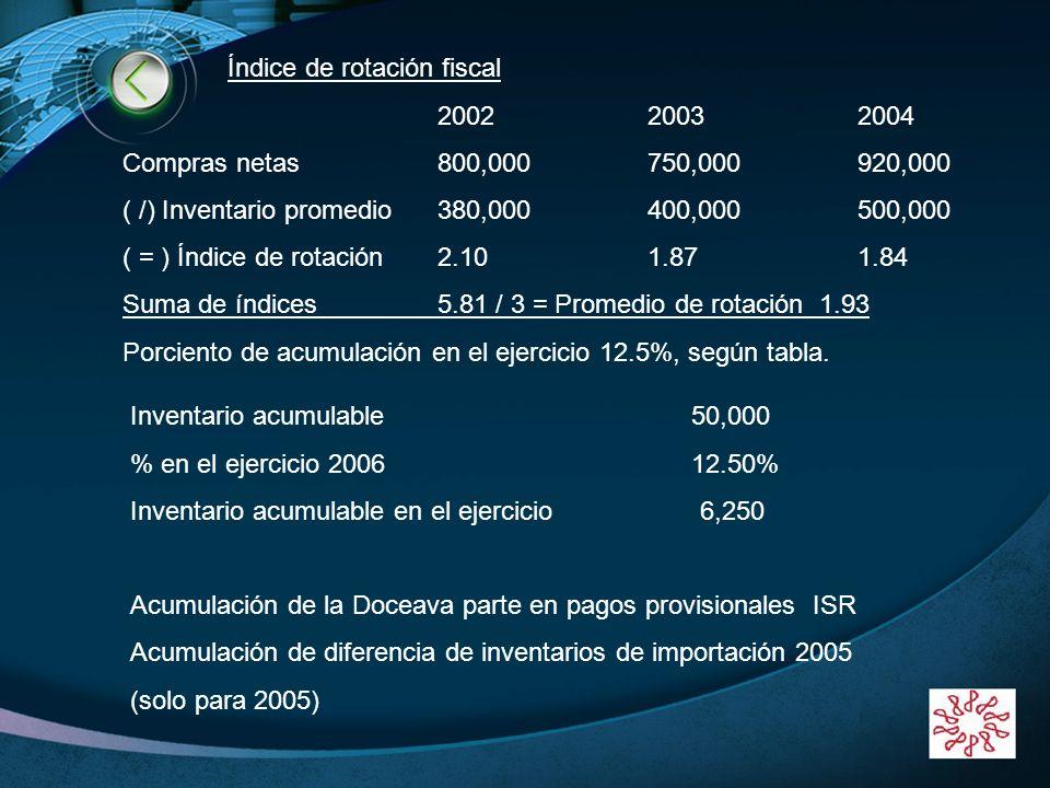 LOGO www.themegallery.com Índice de rotación fiscal 200220032004 Compras netas800,000750,000920,000 ( /) Inventario promedio380,000400,000500,000 ( =