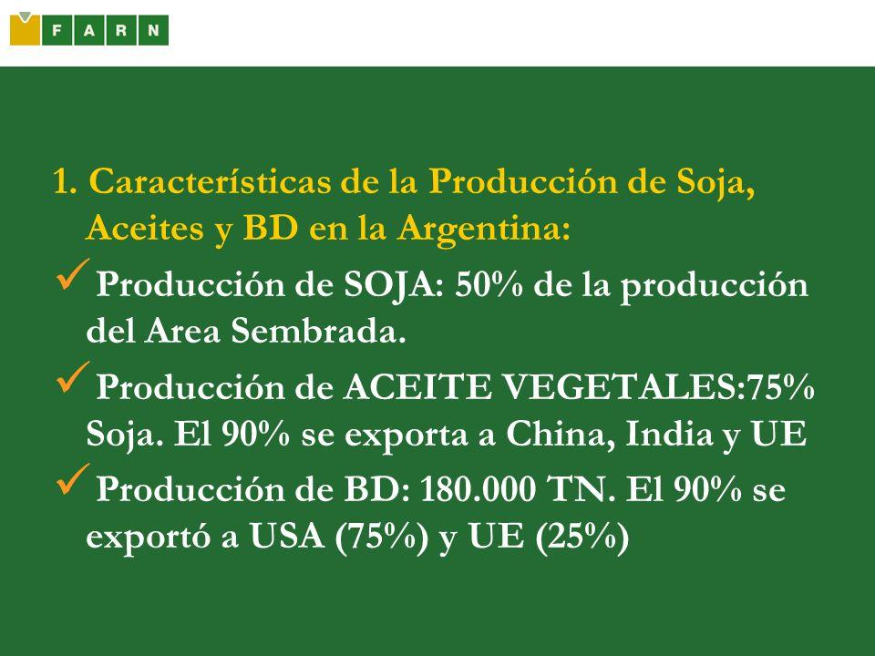 1. Características de la Producción de Soja, Aceites y BD en la Argentina: Producción de SOJA: 50% de la producción del Area Sembrada. Producción de A