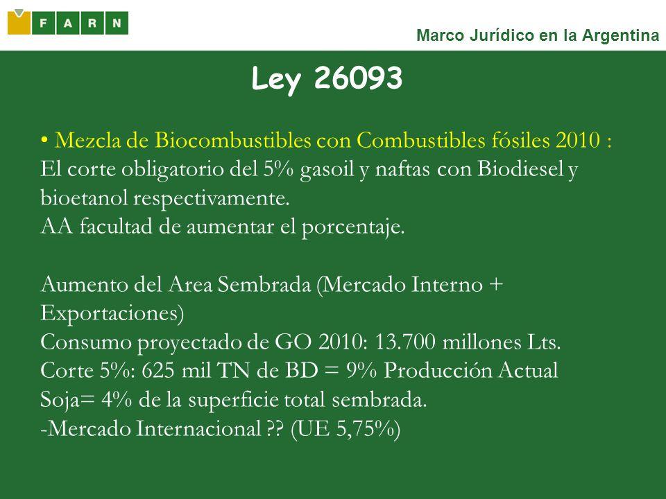Marco Jurídico en la Argentina Ley 26093 Mezcla de Biocombustibles con Combustibles fósiles 2010 : El corte obligatorio del 5% gasoil y naftas con Bio