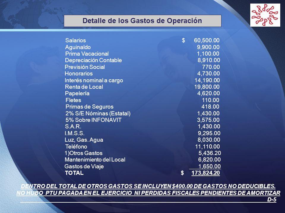 LOGO Detalle de los Gastos de Operación DENTRO DEL TOTAL DE OTROS GASTOS SE INCLUYEN $400.00 DE GASTOS NO DEDUCIBLES. NO HUBO PTU PAGADA EN EL EJERCIC