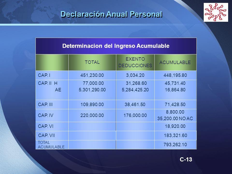 LOGO C-13 Declaración Anual Personal 451,230.00CAP. I TOTAL Determinacion del Ingreso Acumulable ACUMULABLE EXENTO DEDUCCIONES 448,195.803,034.20 77,0