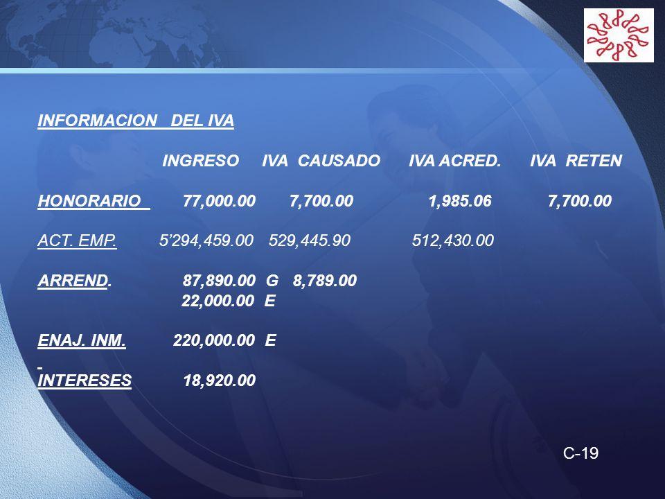 LOGO INFORMACION DEL IVA INGRESO IVA CAUSADO IVA ACRED. IVA RETEN HONORARIO 77,000.00 7,700.00 1,985.06 7,700.00 ACT. EMP. 5294,459.00 529,445.90 512,