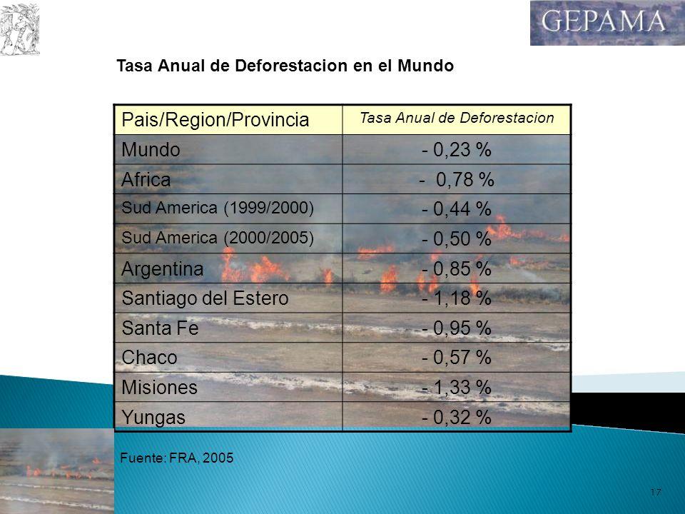 10/02/201417 Pais/Region/Provincia Tasa Anual de Deforestacion Mundo- 0,23 % Africa- 0,78 % Sud America (1999/2000) - 0,44 % Sud America (2000/2005) -