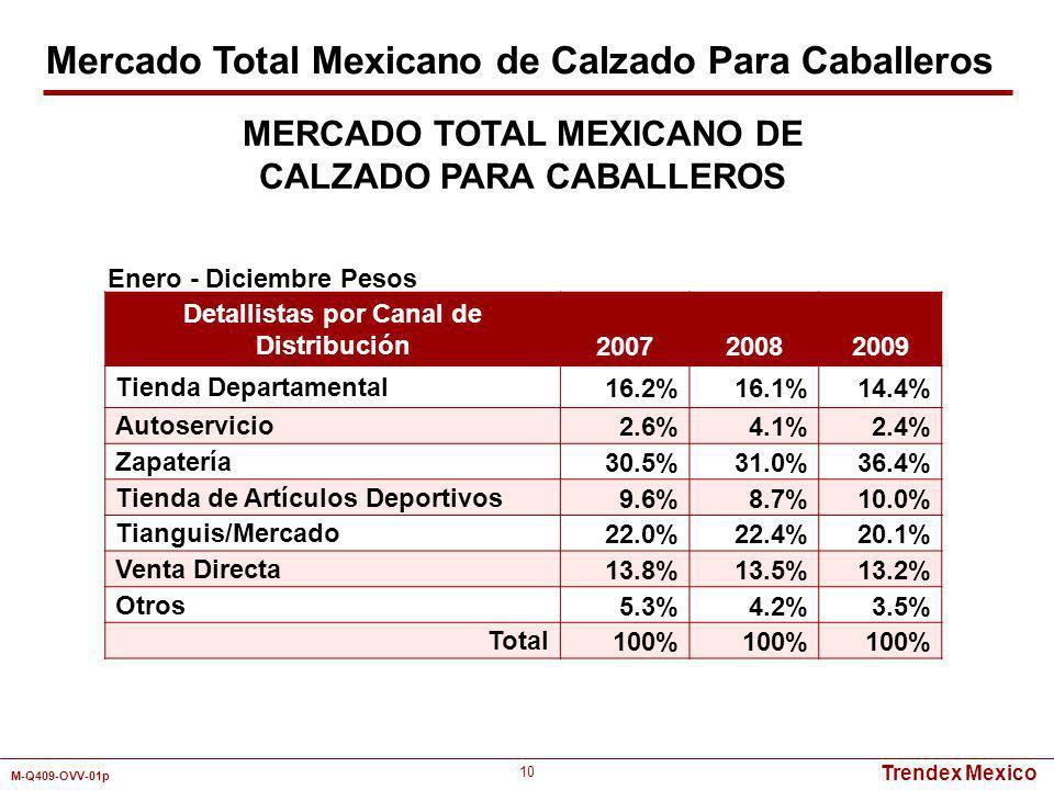 Trendex Mexico M-Q409-OVV-01p 10 Detallistas por Canal de Distribución 200720082009 Tienda Departamental16.2%16.1%14.4% Autoservicio2.6%4.1%2.4% Zapat