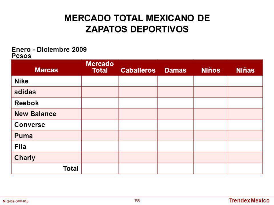 Trendex Mexico M-Q409-OVV-01p 100 Marcas Mercado TotalCaballerosDamasNiñosNiñas Nike adidas Reebok New Balance Converse Puma Fila Charly Total Enero -