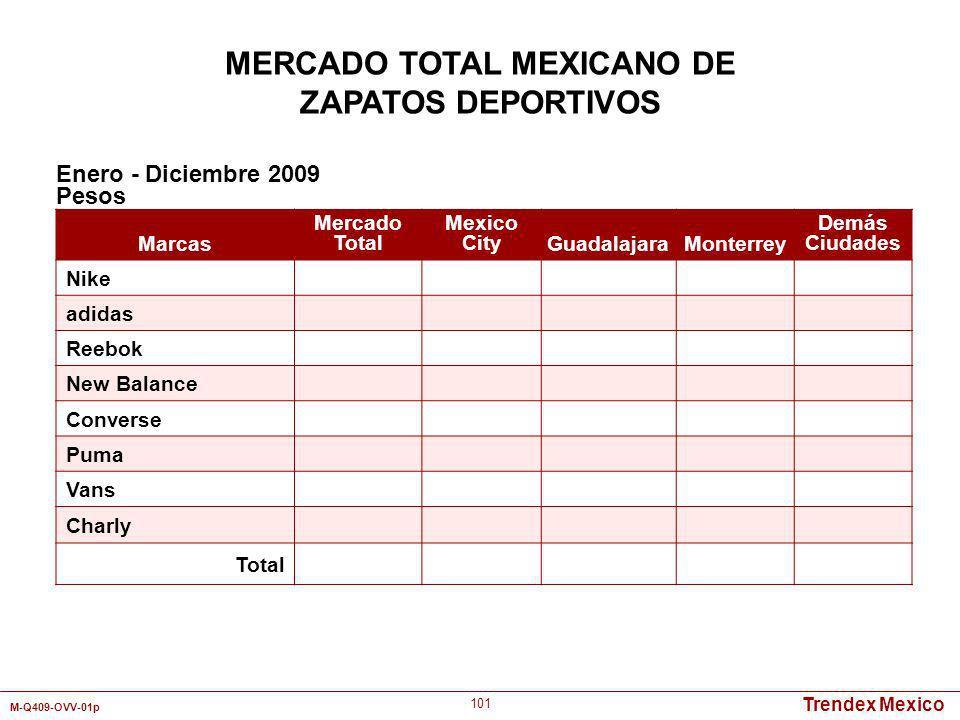 Trendex Mexico M-Q409-OVV-01p 101 Marcas Mercado Total Mexico CityGuadalajaraMonterrey Demás Ciudades Nike adidas Reebok New Balance Converse Puma Van