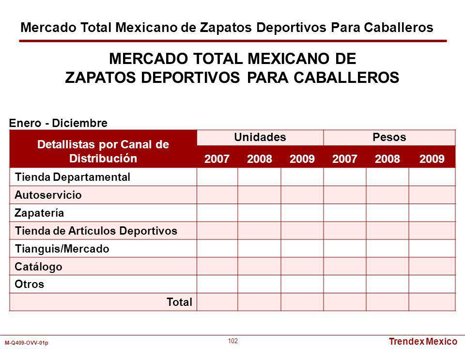 Trendex Mexico M-Q409-OVV-01p 102 Detallistas por Canal de Distribución UnidadesPesos 200720082009200720082009 Tienda Departamental Autoservicio Zapat