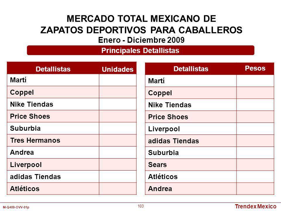 Trendex Mexico M-Q409-OVV-01p 103 MERCADO TOTAL MEXICANO DE ZAPATOS DEPORTIVOS PARA CABALLEROS Enero - Diciembre 2009 Detallistas Unidades Martí Coppe