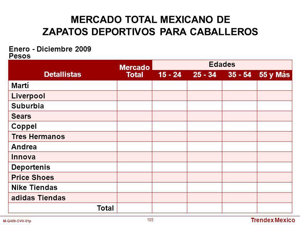 Trendex Mexico M-Q409-OVV-01p 105 MERCADO TOTAL MEXICANO DE ZAPATOS DEPORTIVOS PARA CABALLEROS Detallistas Mercado Total Edades 15 - 2425 - 3435 - 545