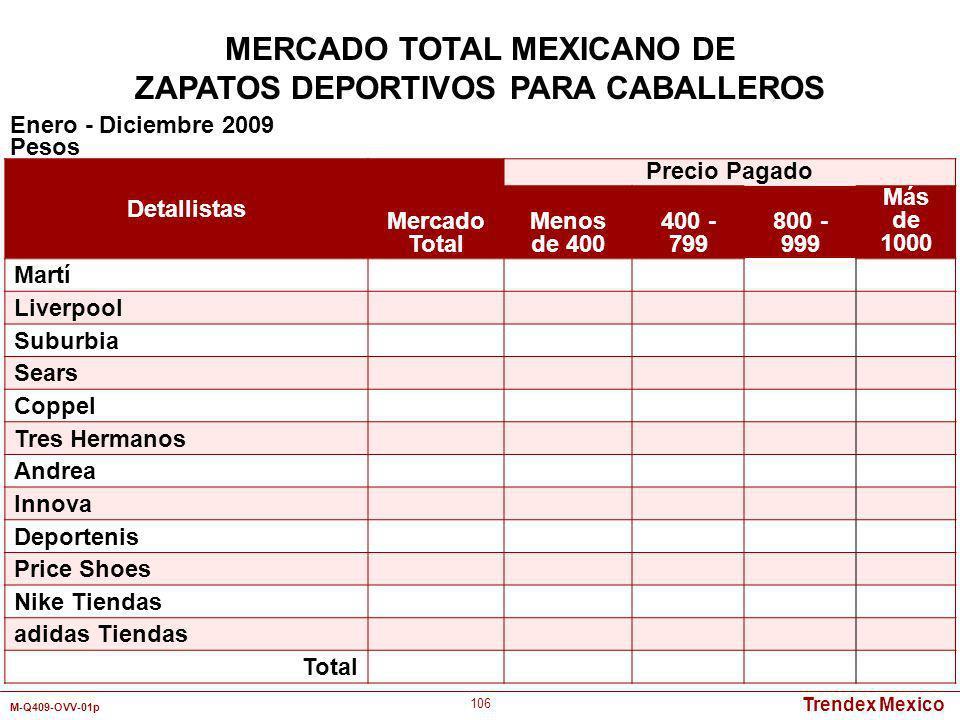 Trendex Mexico M-Q409-OVV-01p 106 Detallistas Mercado Total Precio Pagado Menos de 400 400 - 799 800 - 999 Más de 1000 Martí Liverpool Suburbia Sears