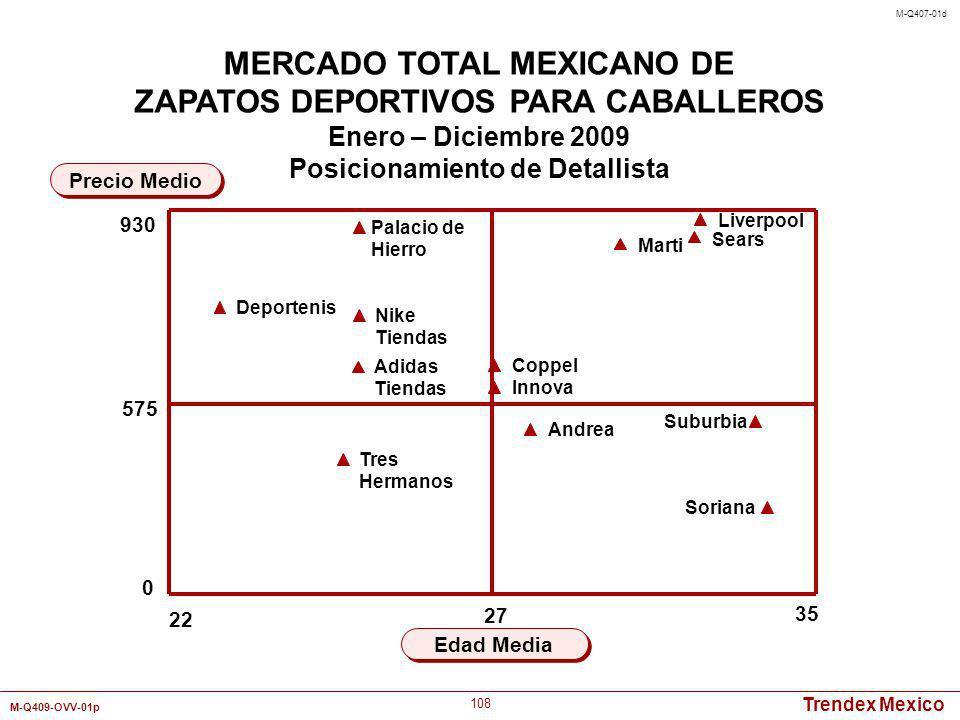 Trendex Mexico M-Q409-OVV-01p 108 22 35 Edad Media Precio Medio MERCADO TOTAL MEXICANO DE ZAPATOS DEPORTIVOS PARA CABALLEROS Enero – Diciembre 2009 Po