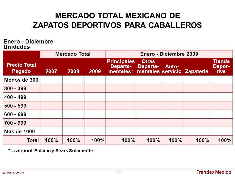 Trendex Mexico M-Q409-OVV-01p 109 Enero - Diciembre Unidades MERCADO TOTAL MEXICANO DE ZAPATOS DEPORTIVOS PARA CABALLEROS Precio Total Pagado Mercado
