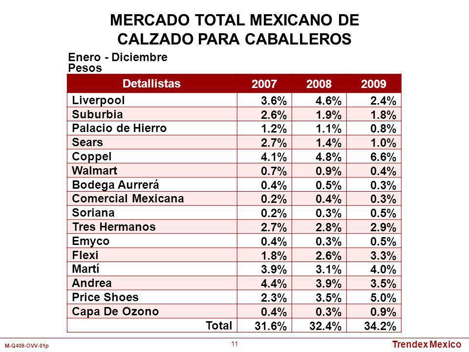 Trendex Mexico M-Q409-OVV-01p 11 Detallistas 200720082009 Liverpool3.6%4.6%2.4% Suburbia2.6%1.9%1.8% Palacio de Hierro1.2%1.1%0.8% Sears2.7%1.4%1.0% C