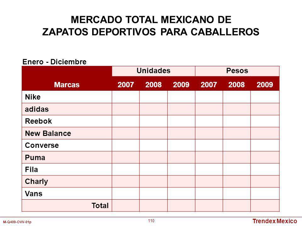 Trendex Mexico M-Q409-OVV-01p 110 Marcas UnidadesPesos 200720082009200720082009 Nike adidas Reebok New Balance Converse Puma Fila Charly Vans Total En