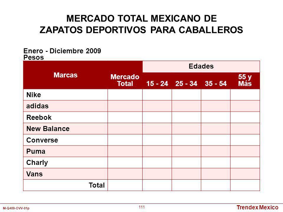 Trendex Mexico M-Q409-OVV-01p 111 Marcas Mercado Total Edades 15 - 2425 - 3435 - 54 55 y Más Nike adidas Reebok New Balance Converse Puma Charly Vans