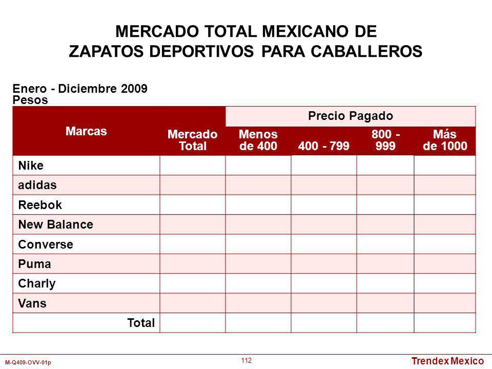 Trendex Mexico M-Q409-OVV-01p 112 Marcas Mercado Total Precio Pagado Menos de 400400 - 799 800 - 999 Más de 1000 Nike adidas Reebok New Balance Conver