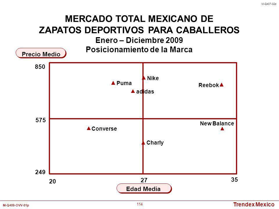 Trendex Mexico M-Q409-OVV-01p 114 20 35 Edad Media Precio Medio MERCADO TOTAL MEXICANO DE ZAPATOS DEPORTIVOS PARA CABALLEROS Enero – Diciembre 2009 Po