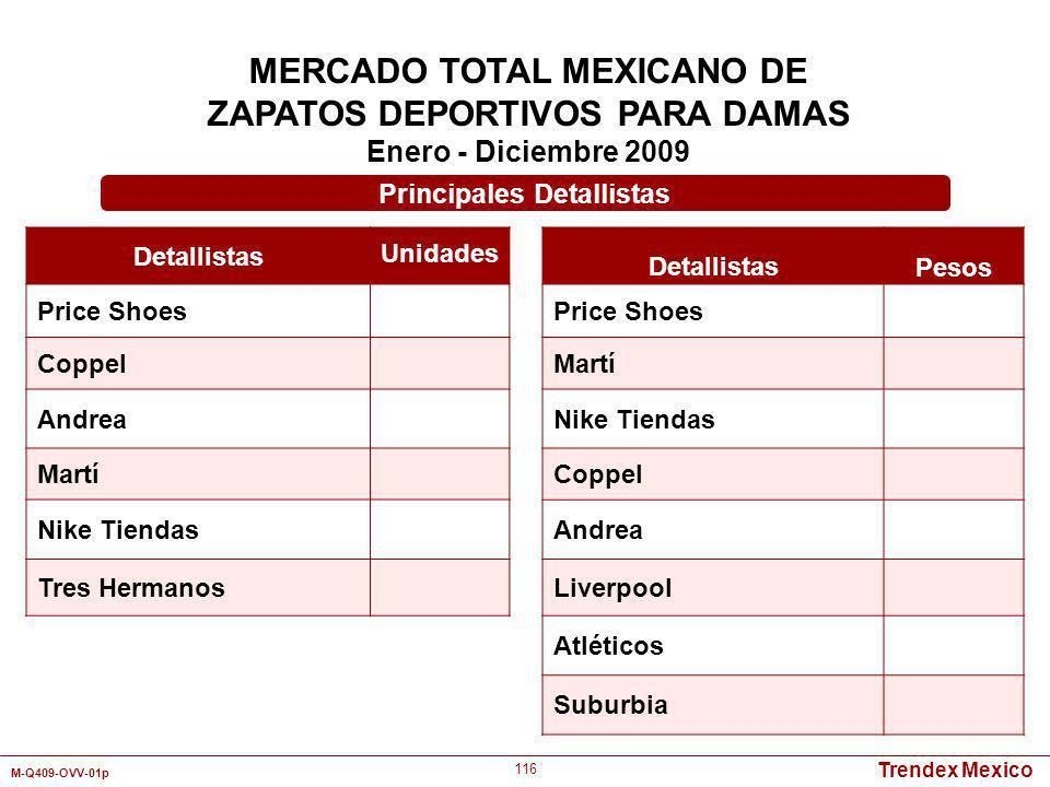Trendex Mexico M-Q409-OVV-01p 116 MERCADO TOTAL MEXICANO DE ZAPATOS DEPORTIVOS PARA DAMAS Enero - Diciembre 2009 Detallistas Unidades Price Shoes Copp