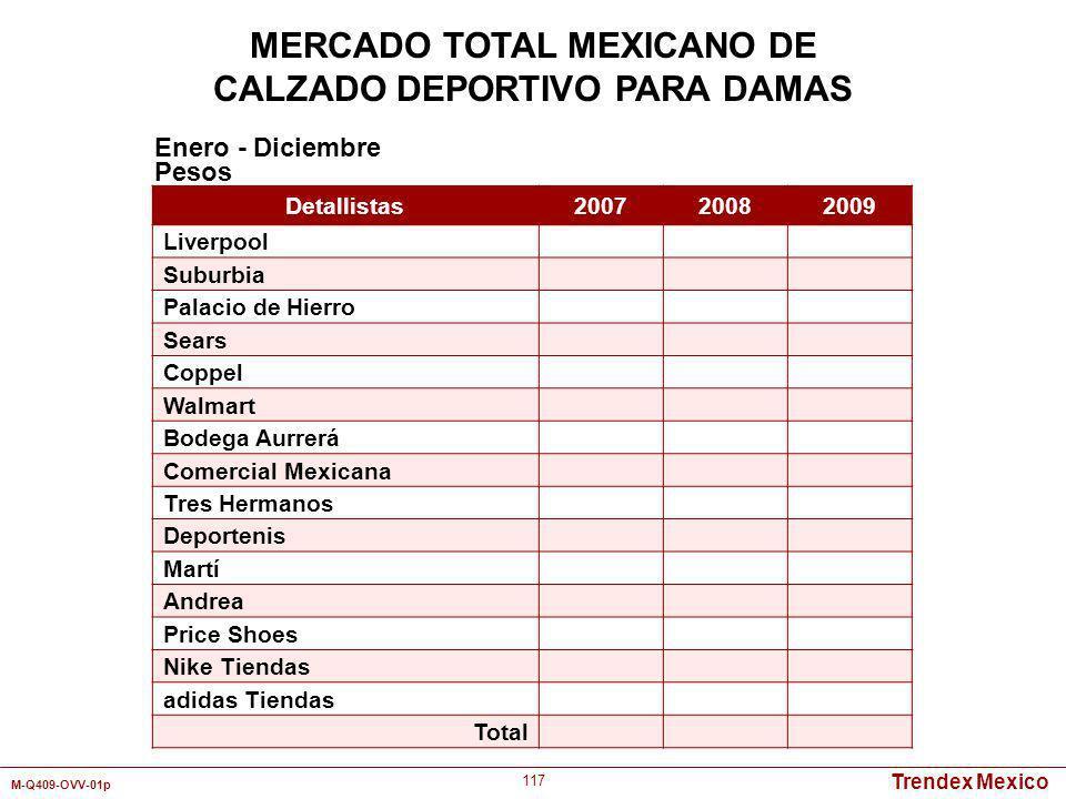 Trendex Mexico M-Q409-OVV-01p 117 Detallistas 200720082009 Liverpool Suburbia Palacio de Hierro Sears Coppel Walmart Bodega Aurrerá Comercial Mexicana