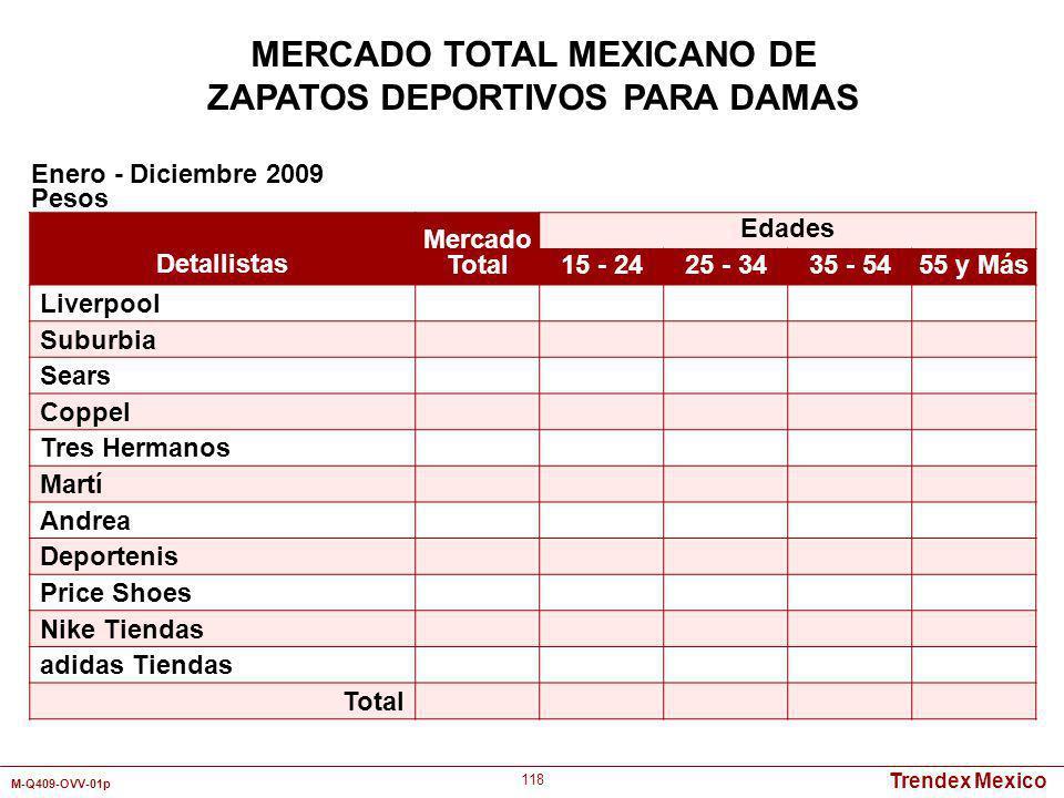 Trendex Mexico M-Q409-OVV-01p 118 MERCADO TOTAL MEXICANO DE ZAPATOS DEPORTIVOS PARA DAMAS Detallistas Mercado Total Edades 15 - 2425 - 3435 - 5455 y M