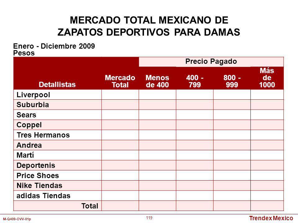 Trendex Mexico M-Q409-OVV-01p 119 Detallistas Mercado Total Precio Pagado Menos de 400 400 - 799 800 - 999 Más de 1000 Liverpool Suburbia Sears Coppel