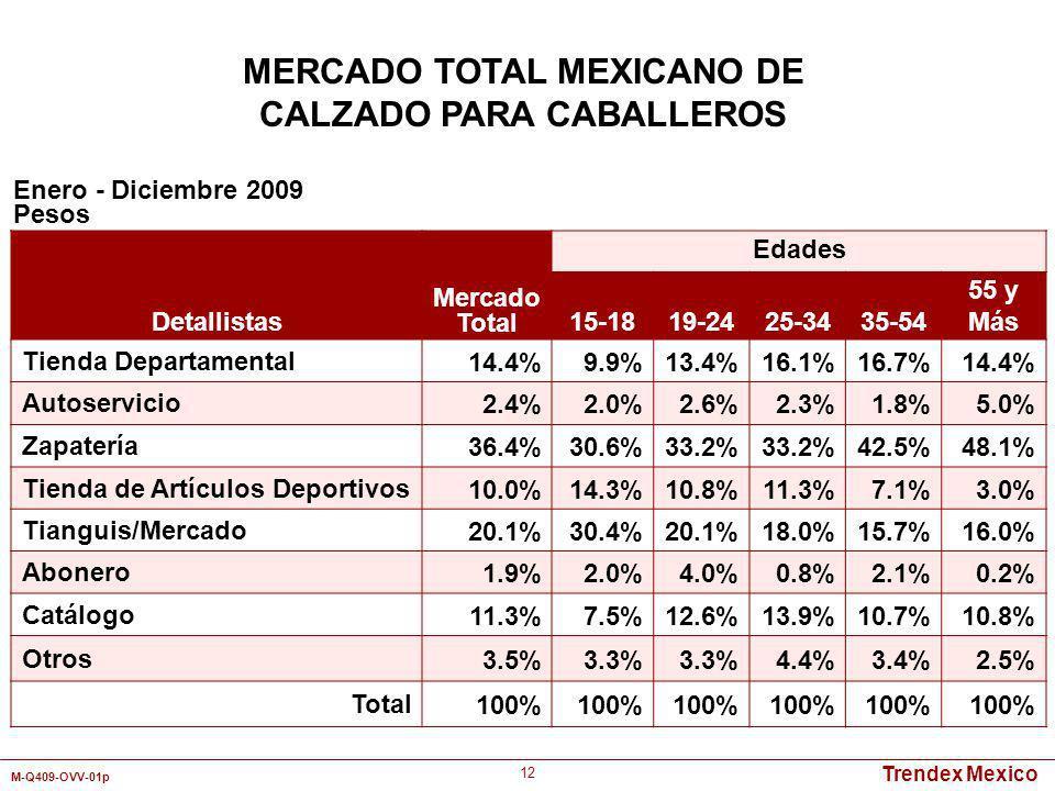 Trendex Mexico M-Q409-OVV-01p 12 Detallistas Mercado Total Edades 15-1819-2425-3435-54 55 y Más Tienda Departamental14.4%9.9%13.4%16.1%16.7%14.4% Auto