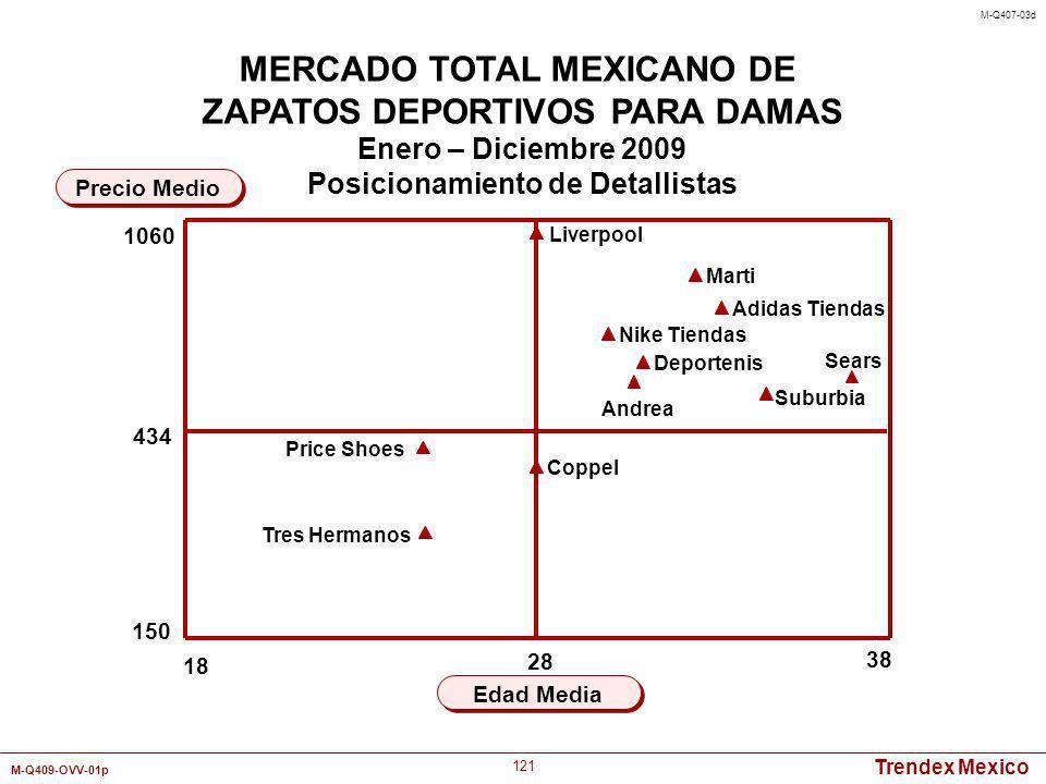 Trendex Mexico M-Q409-OVV-01p 121 18 38 Edad Media Precio Medio MERCADO TOTAL MEXICANO DE ZAPATOS DEPORTIVOS PARA DAMAS Enero – Diciembre 2009 Posicio