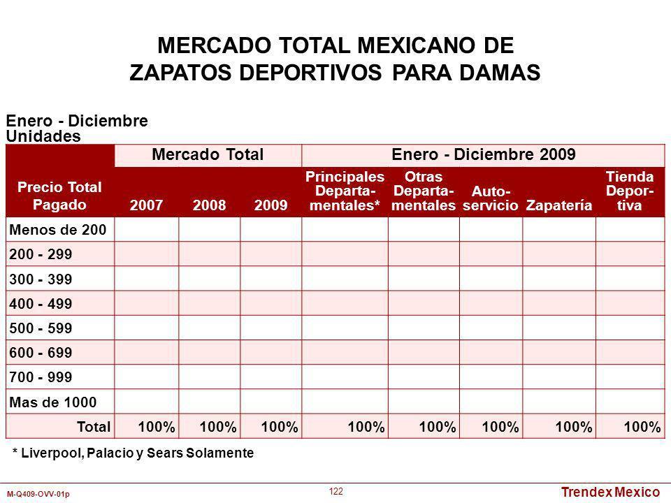 Trendex Mexico M-Q409-OVV-01p 122 Enero - Diciembre Unidades MERCADO TOTAL MEXICANO DE ZAPATOS DEPORTIVOS PARA DAMAS Precio Total Pagado Mercado Total