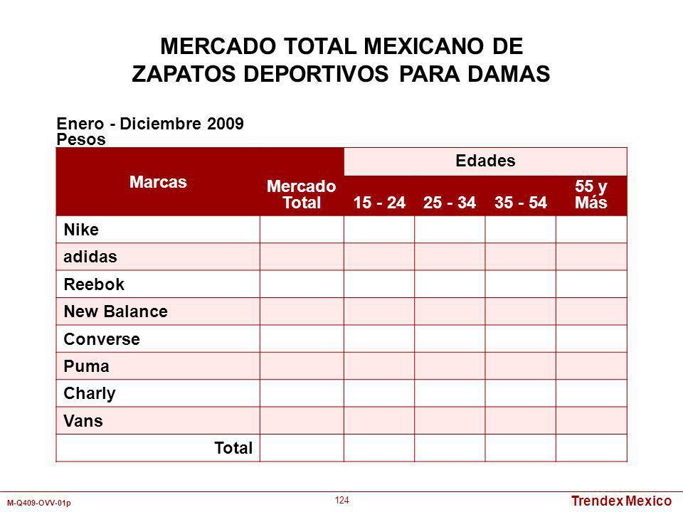 Trendex Mexico M-Q409-OVV-01p 124 Marcas Mercado Total Edades 15 - 2425 - 3435 - 54 55 y Más Nike adidas Reebok New Balance Converse Puma Charly Vans
