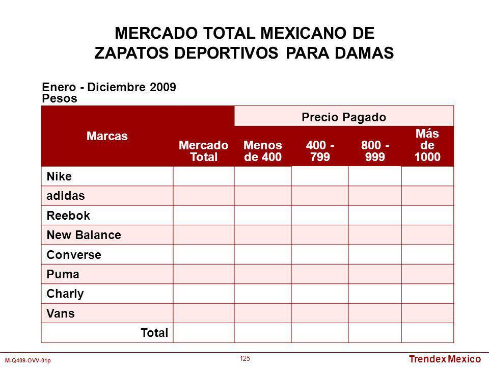 Trendex Mexico M-Q409-OVV-01p 125 Marcas Mercado Total Precio Pagado Menos de 400 400 - 799 800 - 999 Más de 1000 Nike adidas Reebok New Balance Conve