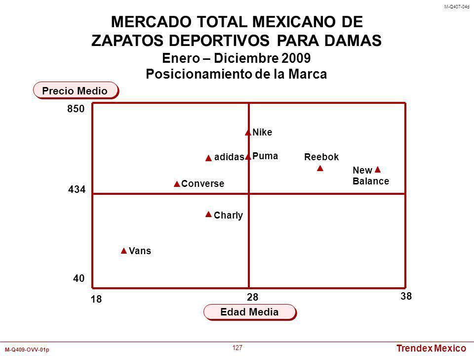 Trendex Mexico M-Q409-OVV-01p 127 18 38 Edad Media Precio Medio MERCADO TOTAL MEXICANO DE ZAPATOS DEPORTIVOS PARA DAMAS Enero – Diciembre 2009 Posicio