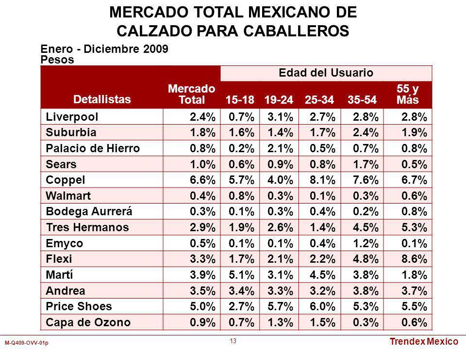 Trendex Mexico M-Q409-OVV-01p 13 Detallistas Mercado Total Edad del Usuario 15-1819-2425-3435-54 55 y Más Liverpool2.4%0.7%3.1%2.7%2.8% Suburbia1.8%1.