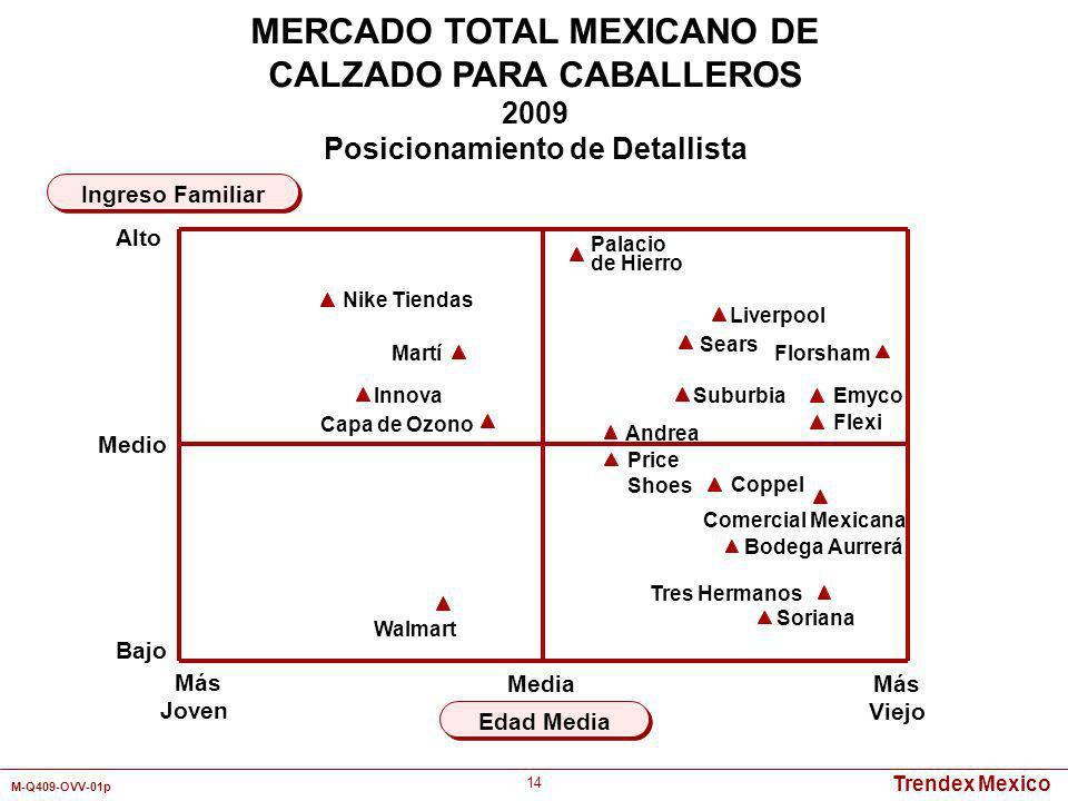Trendex Mexico M-Q409-OVV-01p 14 Más Joven Más Viejo Edad Media Ingreso Familiar MERCADO TOTAL MEXICANO DE CALZADO PARA CABALLEROS 2009 Posicionamient