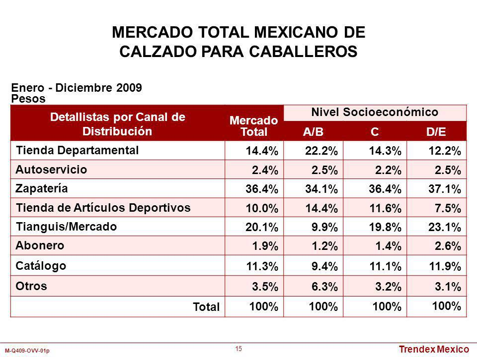 Trendex Mexico M-Q409-OVV-01p 15 Detallistas por Canal de Distribución Mercado Total Nivel Socioeconómico A/BCD/E Tienda Departamental14.4%22.2%14.3%1