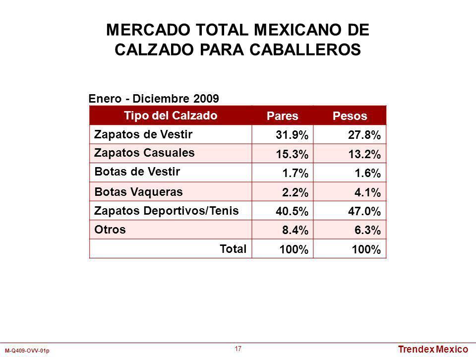 Trendex Mexico M-Q409-OVV-01p 17 MERCADO TOTAL MEXICANO DE CALZADO PARA CABALLEROS Tipo del Calzado ParesPesos Zapatos de Vestir 31.9%27.8% Zapatos Ca