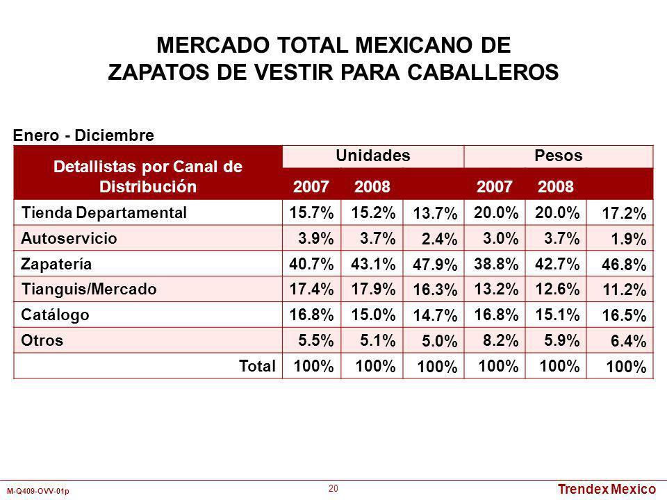 Trendex Mexico M-Q409-OVV-01p 20 Detallistas por Canal de Distribución UnidadesPesos 2007200820072008 Tienda Departamental 15.7%15.2%13.7%20.0% 17.2%