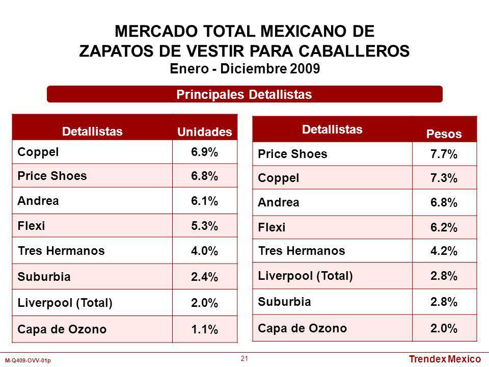 Trendex Mexico M-Q409-OVV-01p 21 MERCADO TOTAL MEXICANO DE ZAPATOS DE VESTIR PARA CABALLEROS Enero - Diciembre 2009 Detallistas Unidades Coppel6.9% Pr