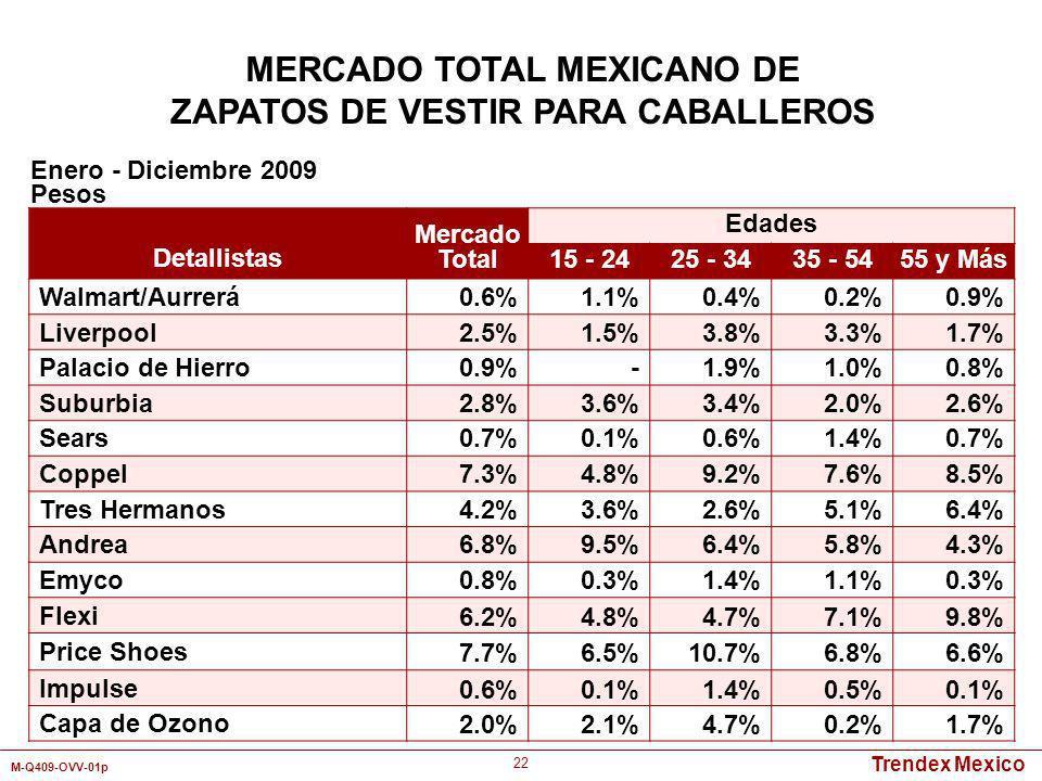 Trendex Mexico M-Q409-OVV-01p 22 MERCADO TOTAL MEXICANO DE ZAPATOS DE VESTIR PARA CABALLEROS Detallistas Mercado Total Edades 15 - 2425 - 3435 - 5455