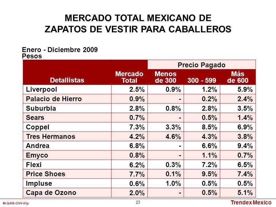 Trendex Mexico M-Q409-OVV-01p 23 Detallistas Mercado Total Precio Pagado Menos de 300300 - 599 Más de 600 Liverpool2.5%0.9%1.2%5.9% Palacio de Hierro0
